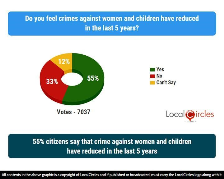 55% citizens say that crime against women and children have reduced in the last 5 years