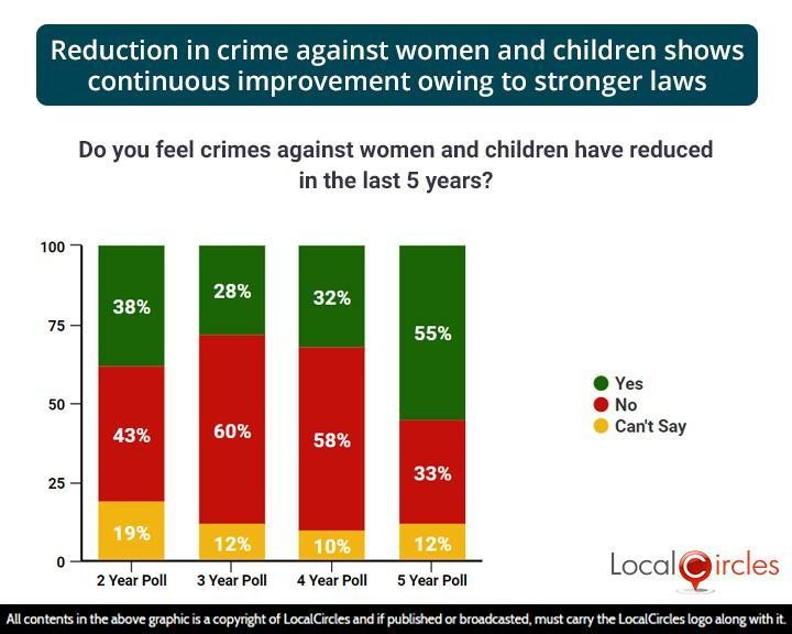 Reduction in crime against women and children shows continuous improvement owing to stronger laws