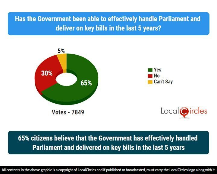 65% citizens believe that the Government has effectively handled Parliament and delivered on key bills in the last 5 years