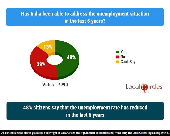 48% citizens say that the unemployment rate has reduced in the last 5 years