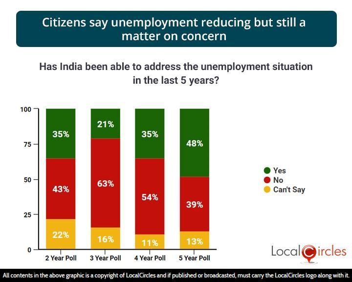 Citizens say unemployment reducing but still a matter on concern