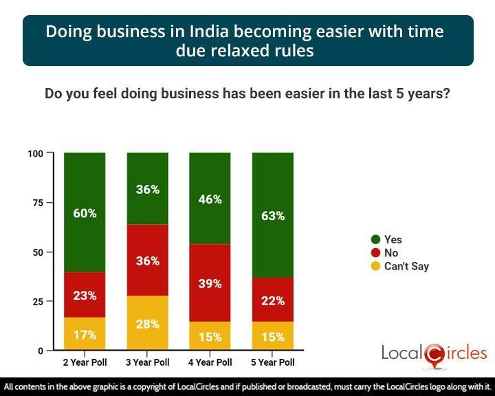 Doing business in India becoming easier with time due relaxed rules