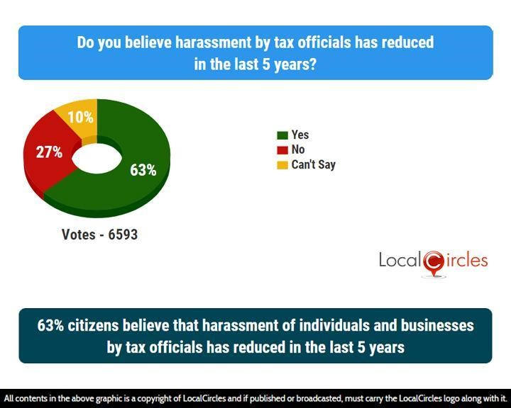63% citizens believe that harassment of individuals and businesses by tax officials has reduced in the last 5 years