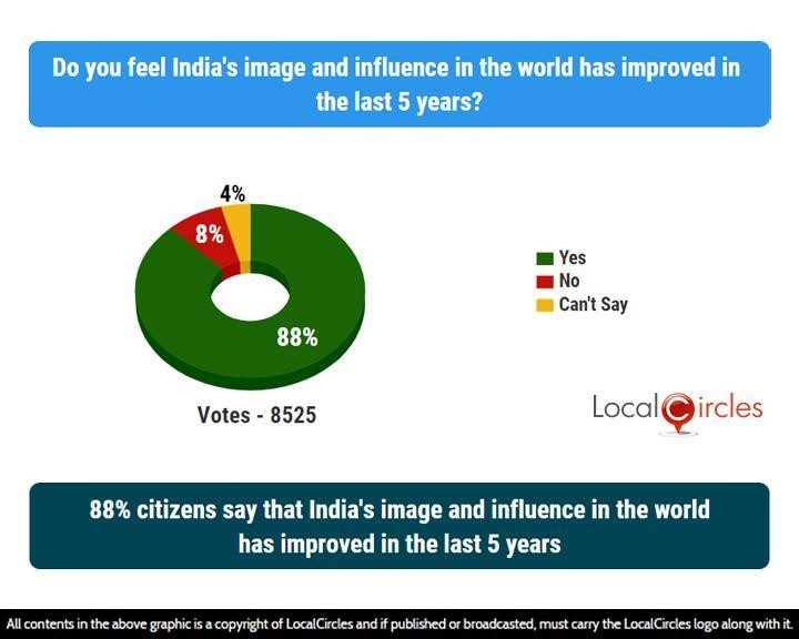 88% citizens say that India's image and influence in the world has improved in the last 5 years