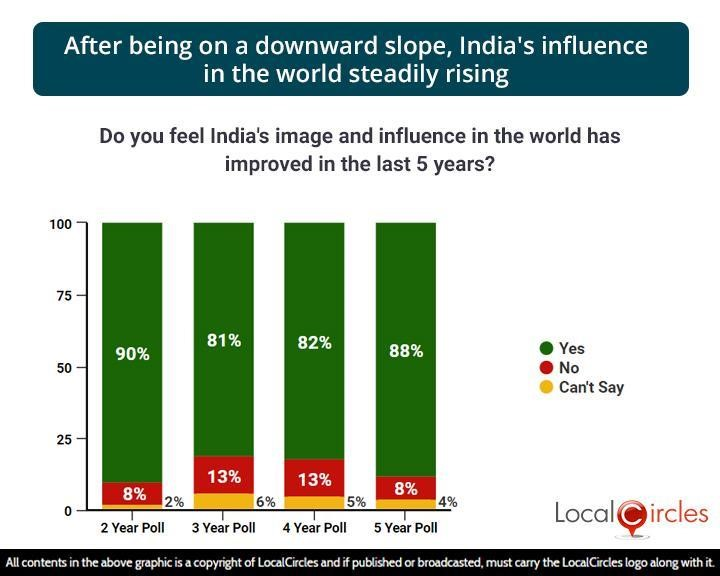 After being on a downward slope, India's influence in the world steadily rising