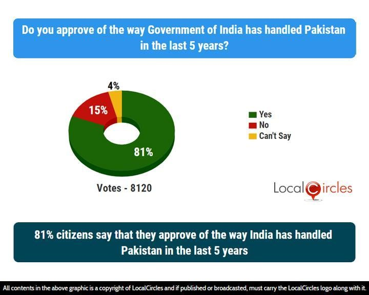 81% citizens say that they approve of the way India has handled Pakistan in the last 5 years