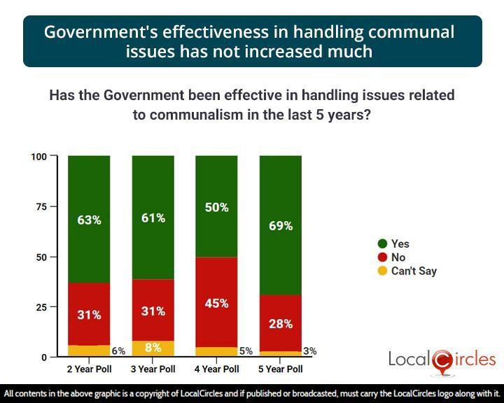 Government's effectiveness in handling communal issues has not increased much