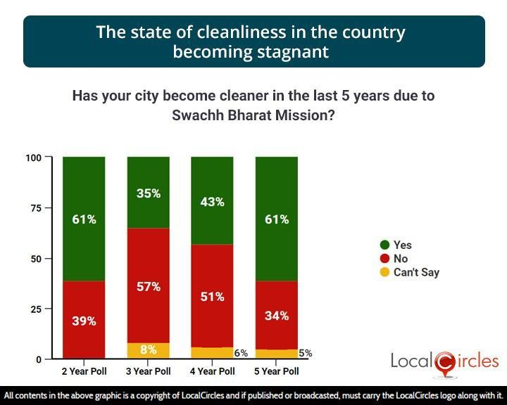 The state of cleanliness in the country becoming stagnant