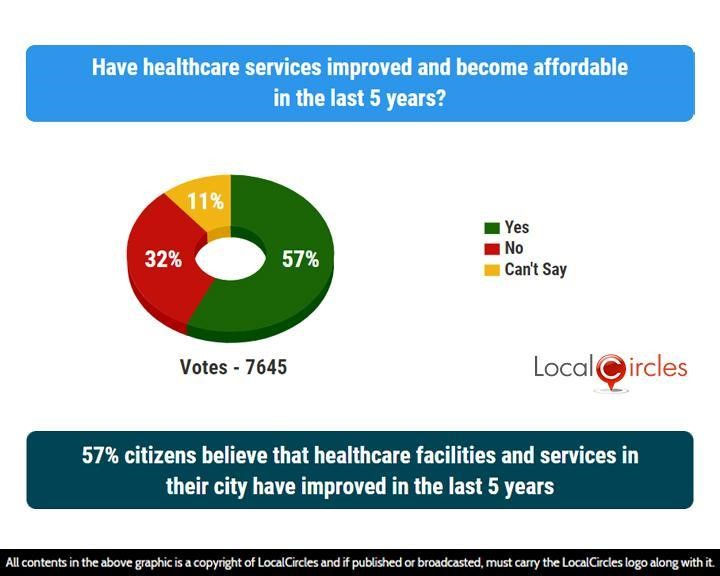 57% citizens believe that healthcare facilities and services in their city have improved in the last 5 years