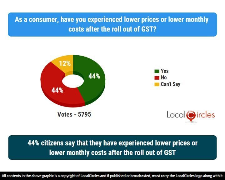 44% citizens say that they have experienced lower prices or lower monthly costs after the roll out of GST