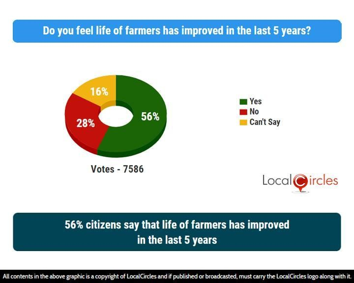 56% citizens say that life of farmers has improved in the last 5 years