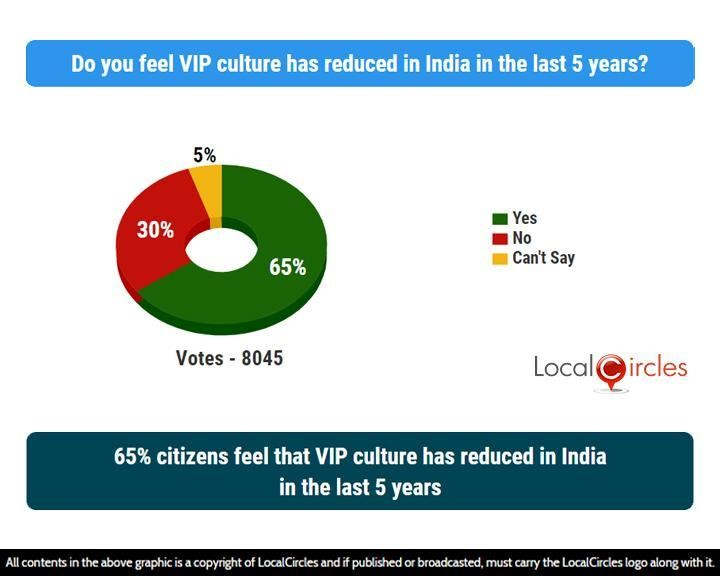 65% citizens feel that VIP culture has reduced in India in the last 5 years