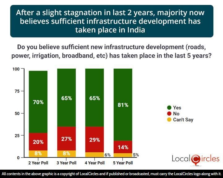 After a slight stagnation in last 2 years, majority now believes sufficient infrastructure development has taken place in India