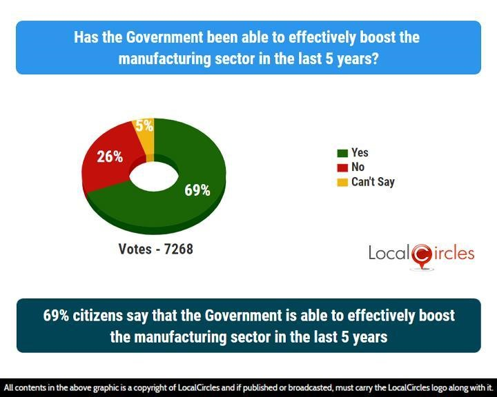 69% citizens say that the Government is able to effectively boost the manufacturing sector in the last 5 years