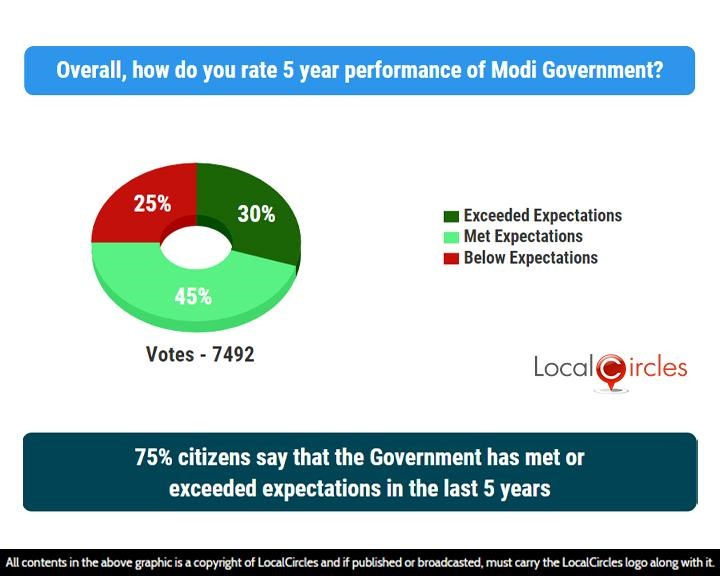 75% citizens say that the Government has met or exceeded expectations in the last 5 years