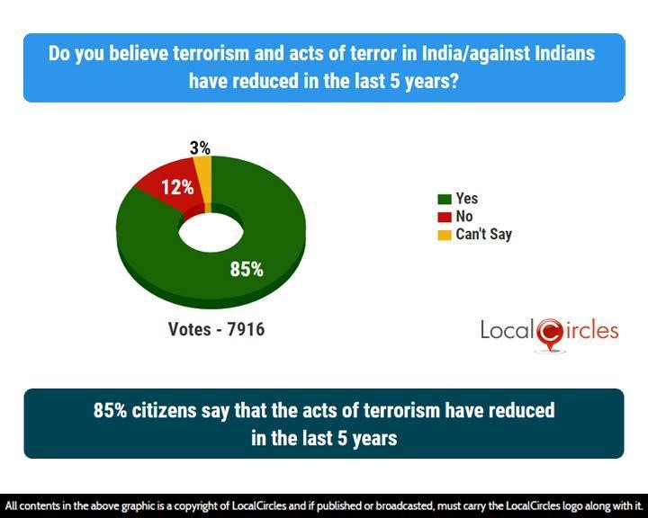 85% citizens say that the acts of terrorism have reduced in the last 5 years