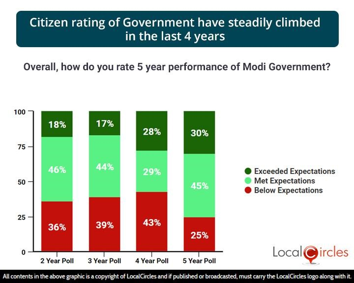 Citizen rating of Government have steadily climbed in the last 4 years