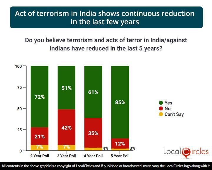 Act of terrorism in India shows continuous reduction in the last few years
