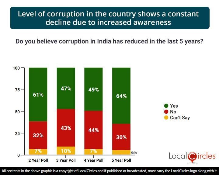 Level of corruption in the country shows a constant decline due to increased awareness