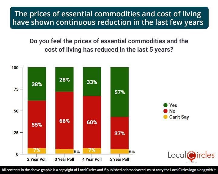 The prices of essential commodities and cost of living have shown continuous reduction in the last few years