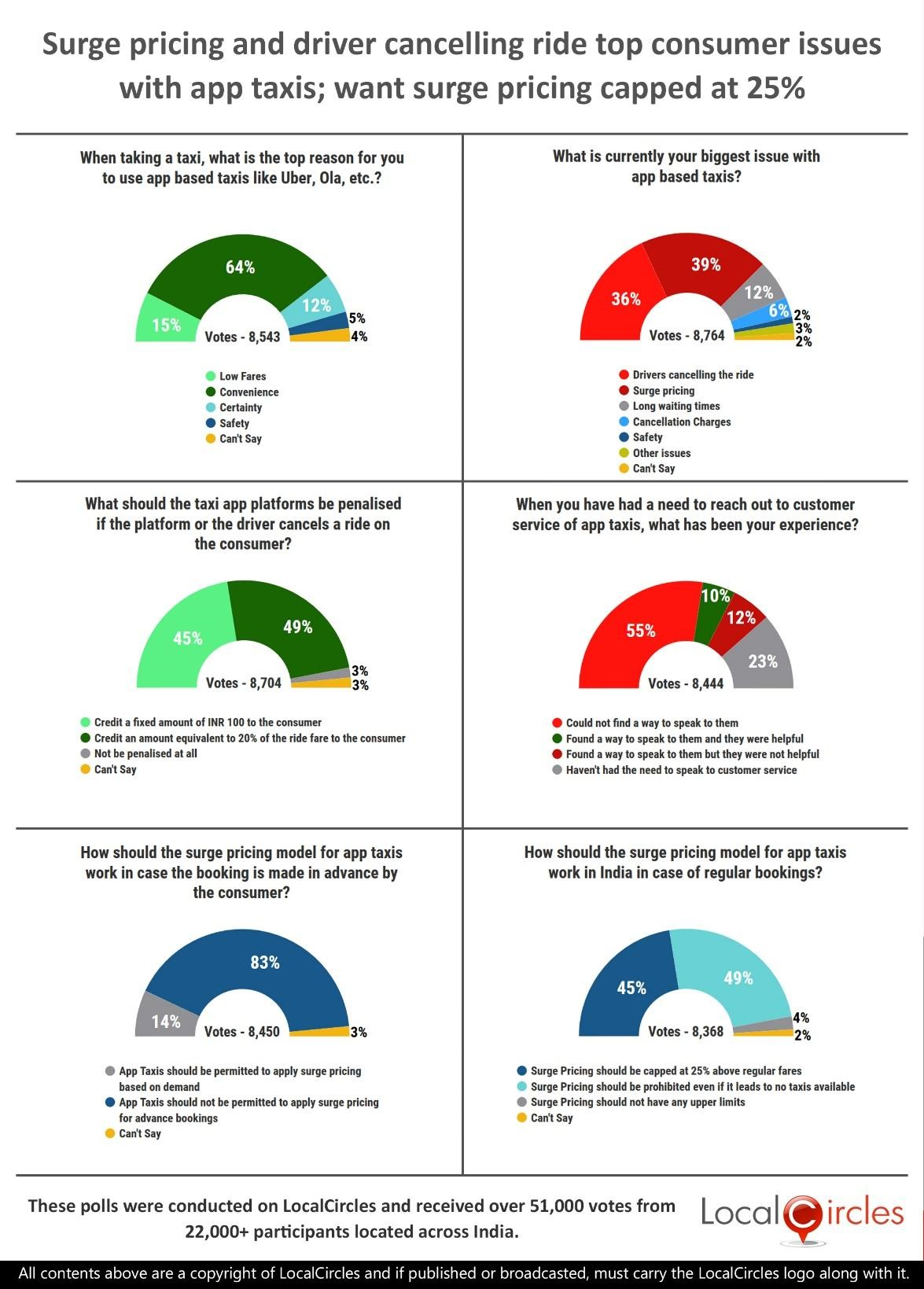 LocalCircles Poll - Surge pricing & driver ride cancellations top consumer issues with app taxis; want surge pricing to be capped at 25%