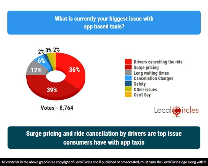 LocalCircles Poll - Surge pricing and ride cancellation by drivers are top issues consumers have with app taxis