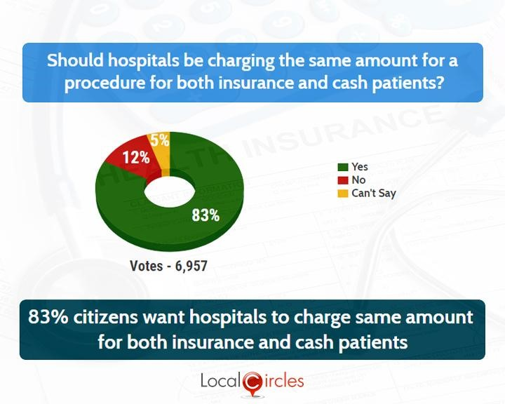 LocalCircles Poll - 83% citizens want hospitals to charge the same amount for both insurance and cash patients
