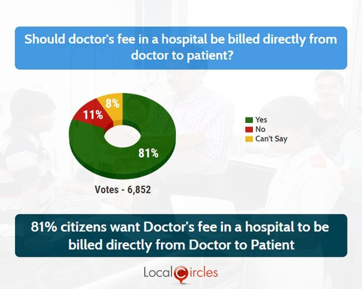 LocalCircles Poll - 81% citizens want Doctor's fee in hospital to be billed directly from Doctor to Patient