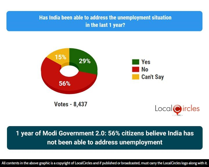 1 year of Modi Government 2.0: 56% citizens believe India has not been able to address unemployment