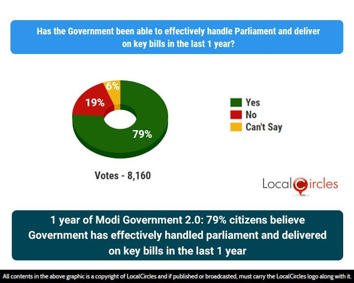 1 year of Modi Government 2.0: 79% citizens believe Government has effectively handled parliament and delivered on key bills in the last 1 year