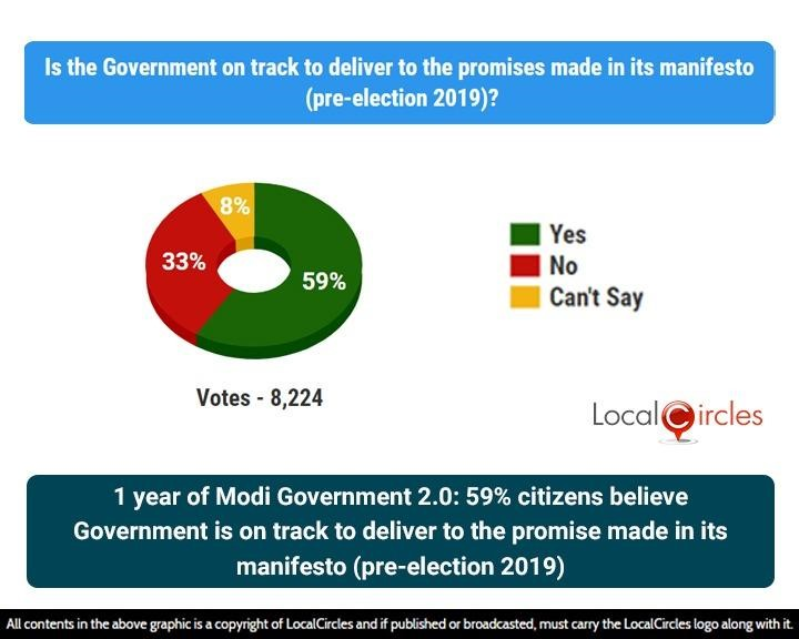 1 year of Modi Government 2.0: 59% citizens believe Government is on track to deliver to the promise made in its manifesto (pre-election 2019)
