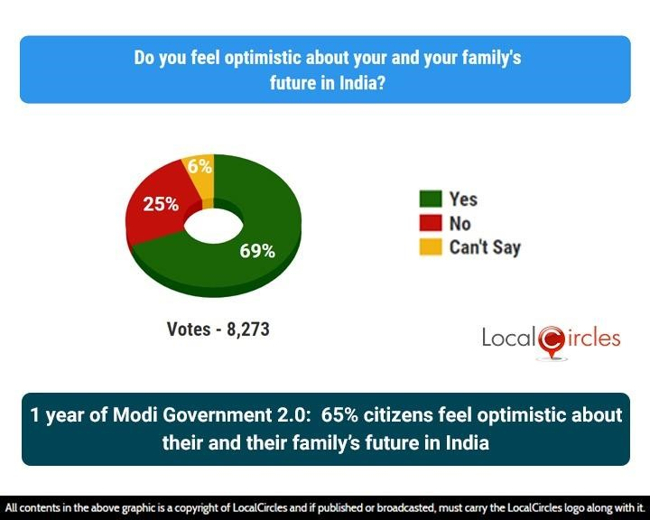 1 year of Modi Government 2.0: 65% citizens feel optimistic about their & their family's future in India