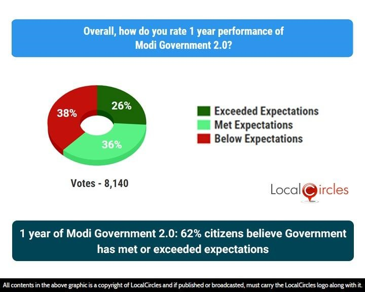1 year of Modi Government 2.0: 62% citizens believe Government has met or exceeded expectations