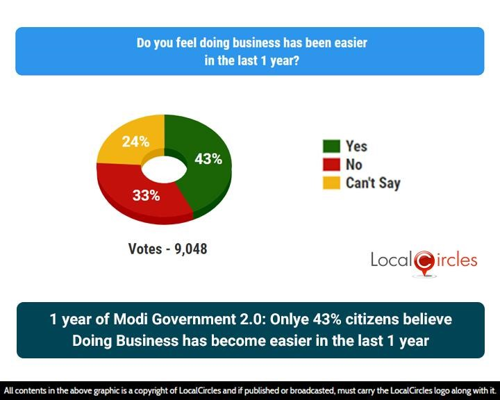1 year of Modi Government 2.0: Only 43% citizens believe Doing Business has become easier in the last 1 year