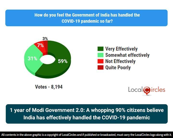 1 year of Modi Government 2.0: A whopping 90% citizens believe India has effectively handled the COVID-19 pandemic