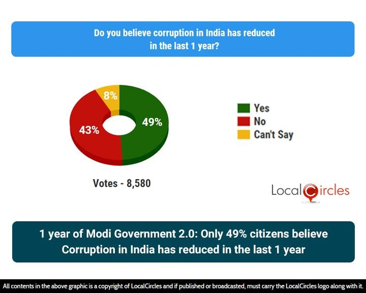 1 year of Modi Government 2.0: Only 49% citizens believe Corruption in India has reduced in the last 1 year