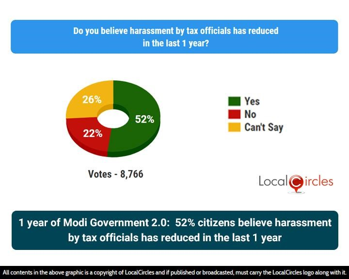 1 year of Modi Government 2.0: 52% citizens believe harassment by tax officials has reduced in the last 1 year