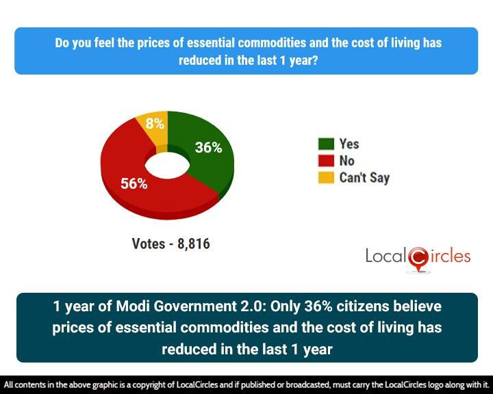 1 year of Modi Government 2.0: Only 36% citizens believe prices of essential commodities and the cost of living has reduced in the last 1 year
