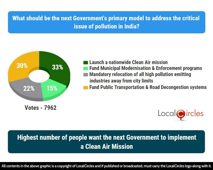 Highest number of people want the next Government to implement a Clean Air Mission