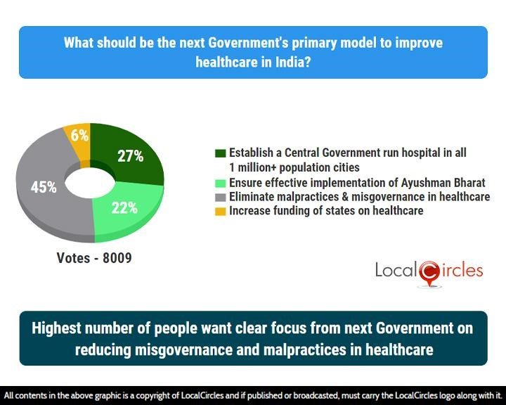 Highest number of people want clear focus from next Government on reducing misgovernance and malpractices in healthcare