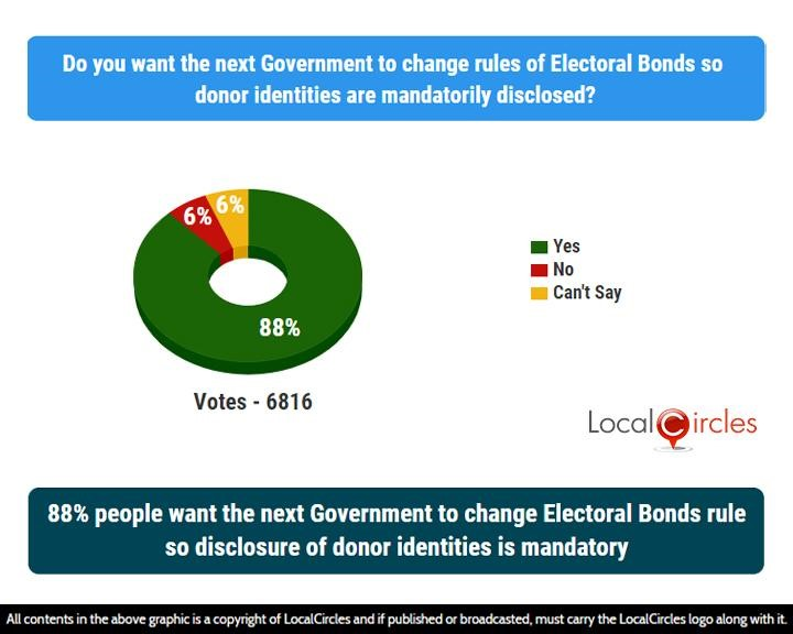 88% people want the next Government to change Electoral Bonds rule so disclosure of donor identities is mandatory