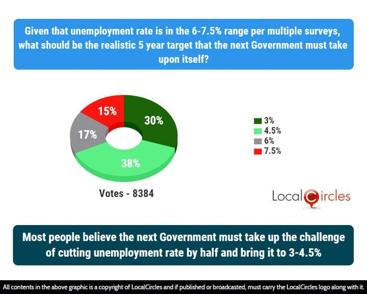 Most people believe the next Government must take up the challenge of cutting unemployment rate by half and bring it to 3-4.5%