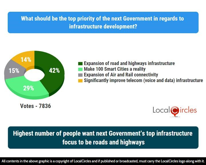 Highest number of people want next Government's top infrastructure focus to be roads and highways
