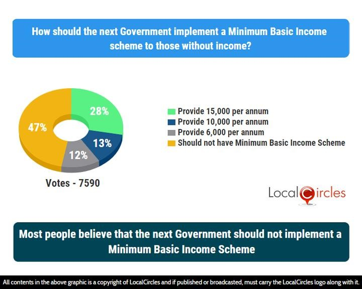 Most people believe that the next Government should not implement a Minimum Basic Income Scheme
