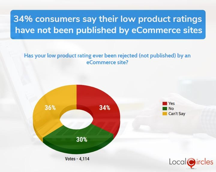 34% consumers say their low product ratings have not been published by eCommerce sites