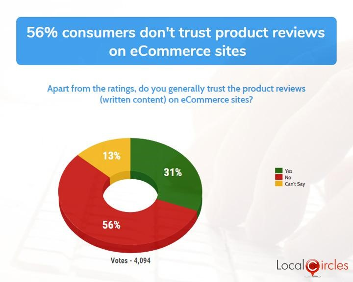 56% consumers don't trust product reviews on eCommerce sites