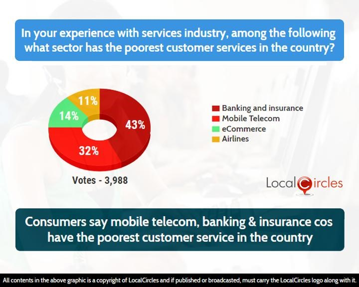 Consumers say mobile telecom, banking & insurance cos have the poorest customer service in the country