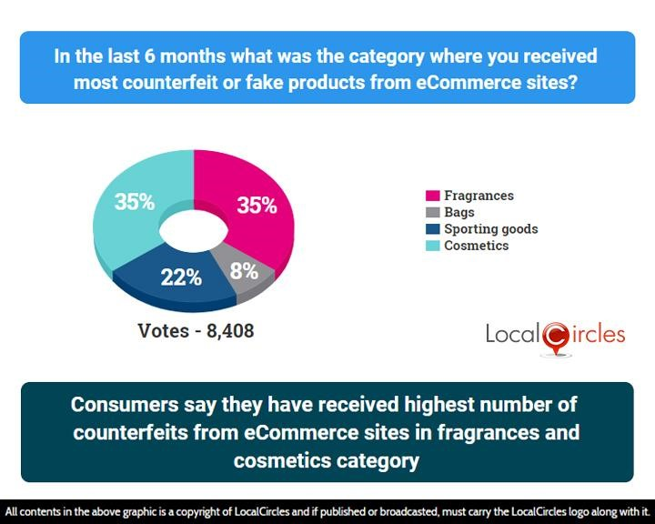 Consumers say they have received the highest number of counterfeits from eCommerce sites in fragrances and cosmetics category