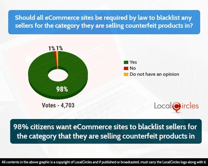 98% citizens want eCommerce sites to blacklist sellers for the category that they are selling counterfeit products in