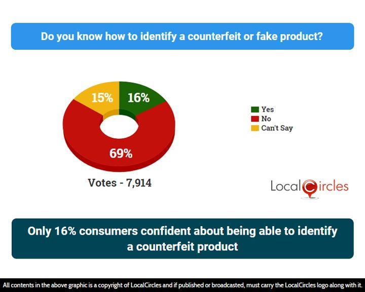 Only 16% consumers confident about being able to identify a counterfeit product